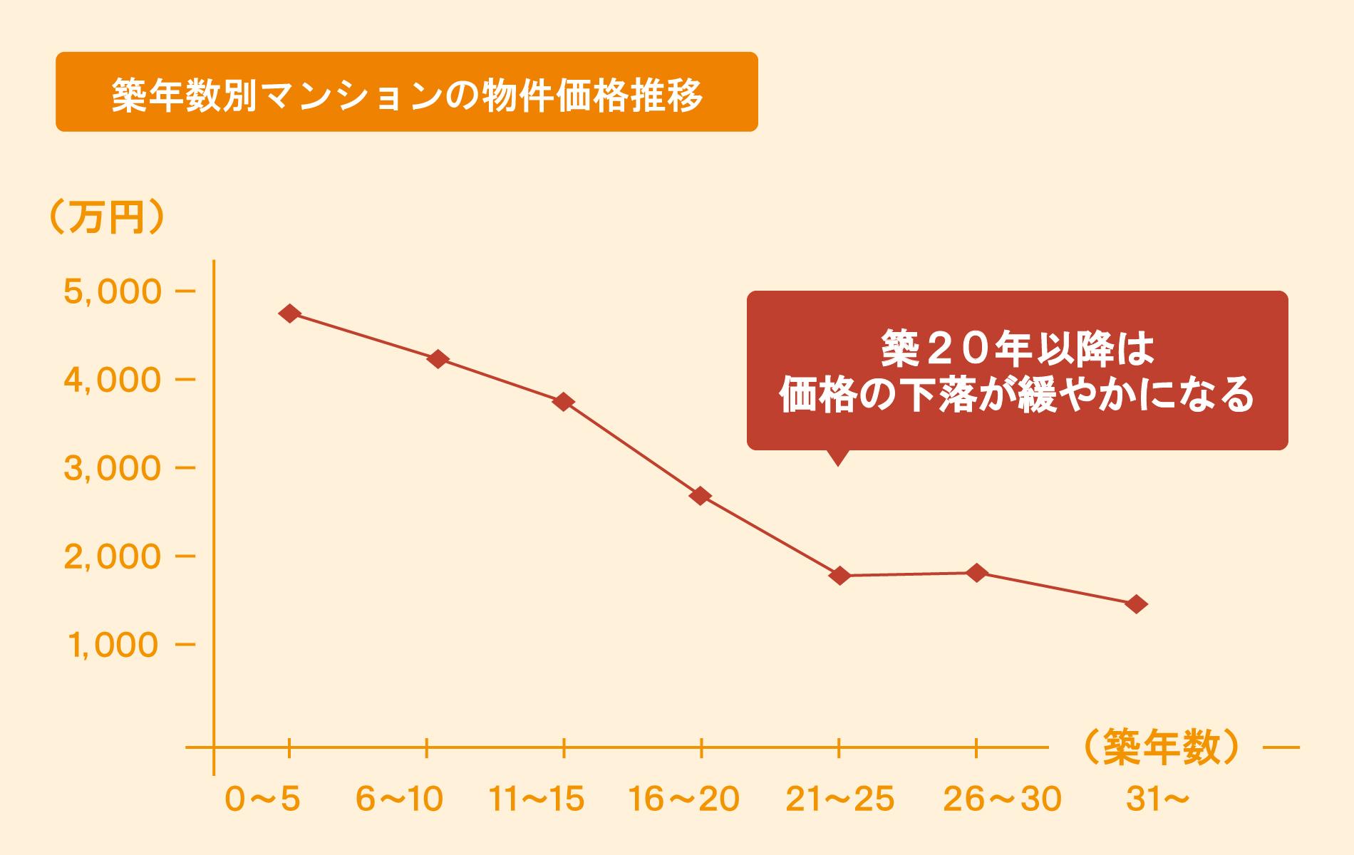 築年数別マンションの物件価格推移の折れ線グラフ:築0~5年は4000万円台だが、築年数が経つにつれ価格が下落していき、築20年を過ぎたあたりから2000万円台になり、それ以降価格の下落は緩やかになる